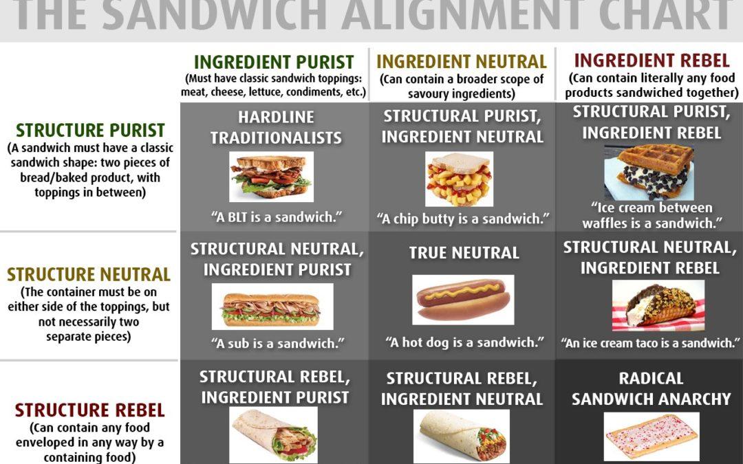 000SANDWICH: Sandwich o No